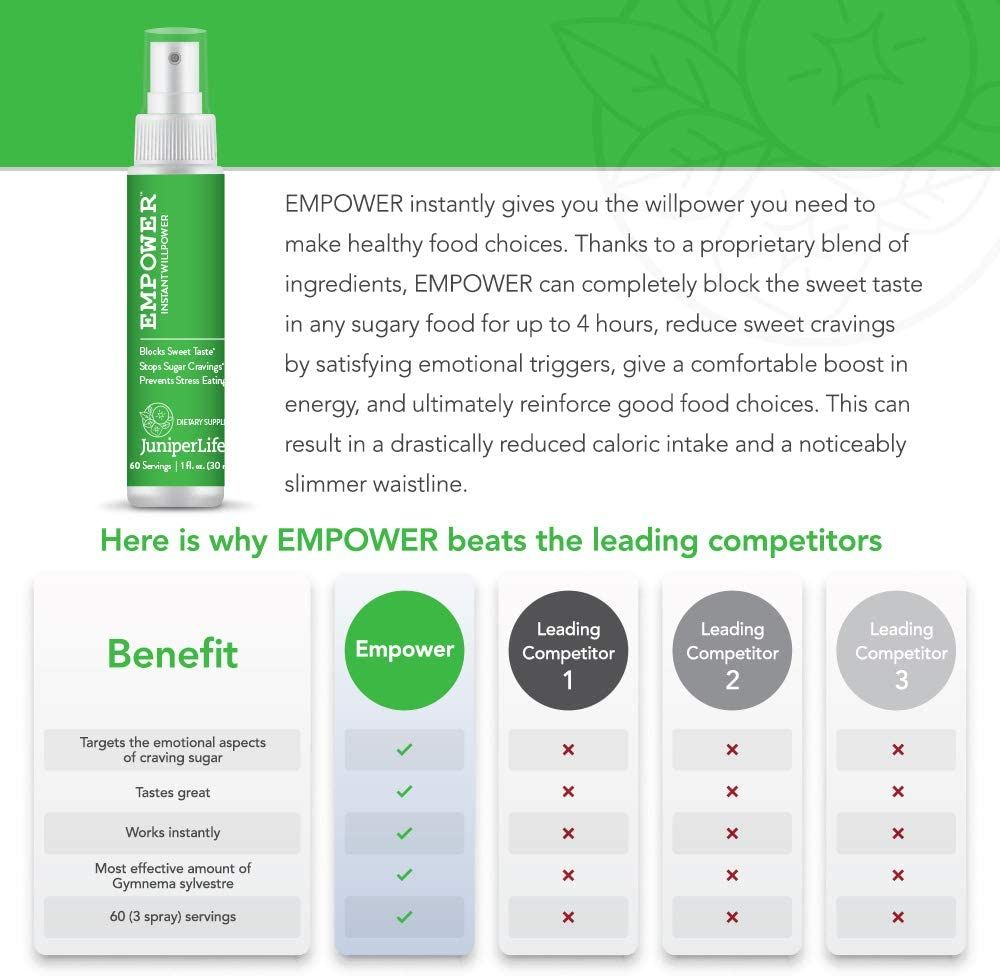 Empower - Instant Willpower™ Stop Sugar Cravings for Healthy Weight Management | Gymnema Sylvestre Taste and Carb Blocker to Support Keto, Low Carb Diets