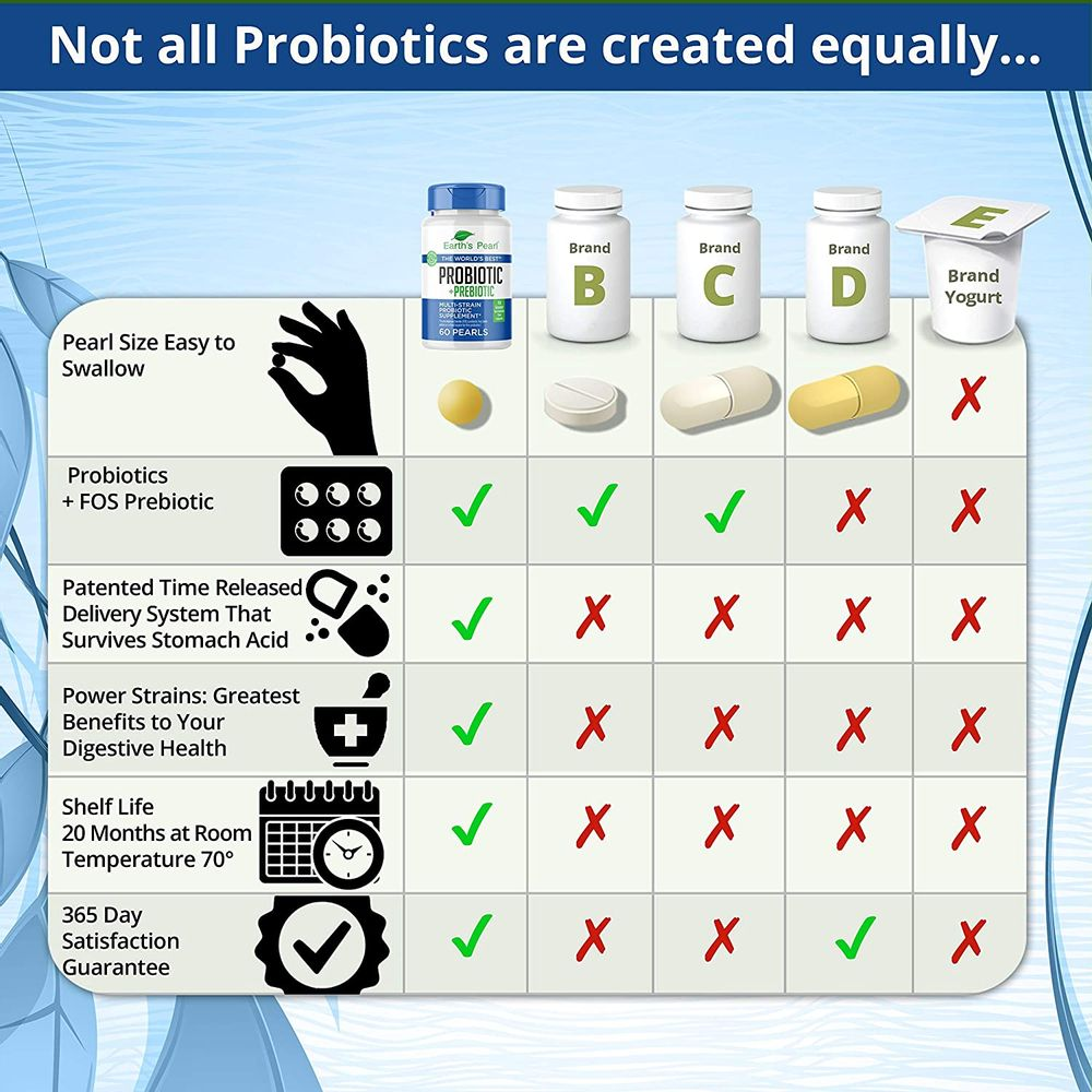 60 Day Supply – Earth's Pearl Probiotic & Prebiotic – for Women, Men and Kids - Advanced Digestive Gut Health and Enzyme Support - One a Day Pearls - Billions of Live Cultures