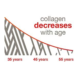 collagen decreases with age